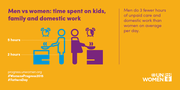 Men do 3 fewer hours of unpaid care and domestic work than women on average per day