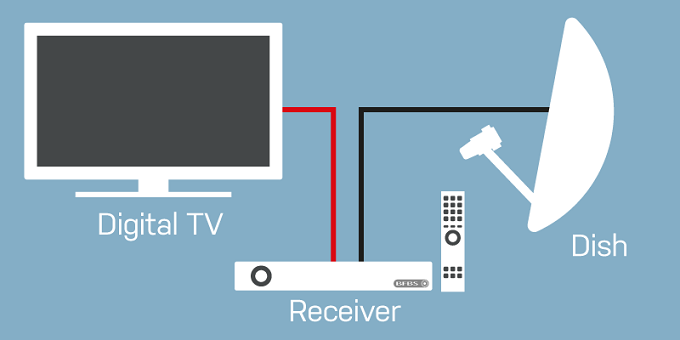 DTH TV technology